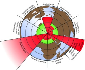 planetary-boundaries-credit-azotecopy